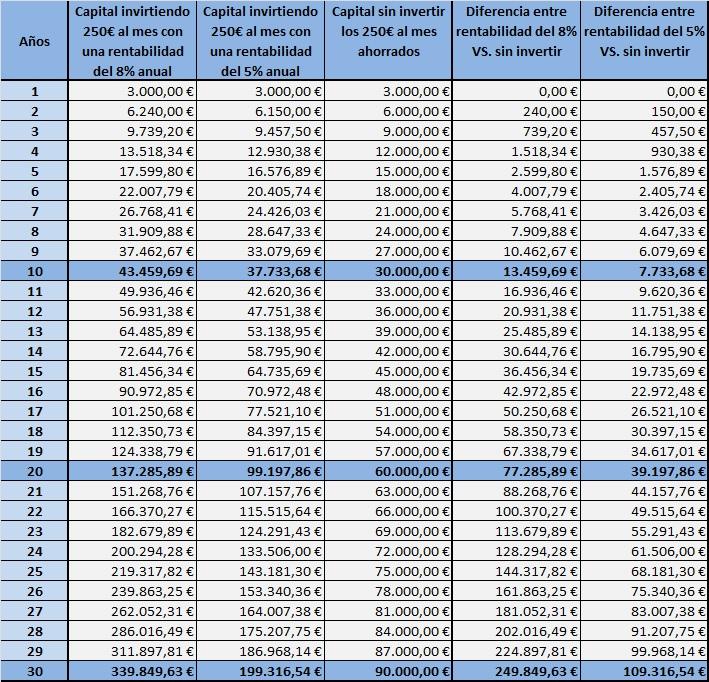 Ejemplo del cálculo del interés compuesto para lograr la independencia financiera