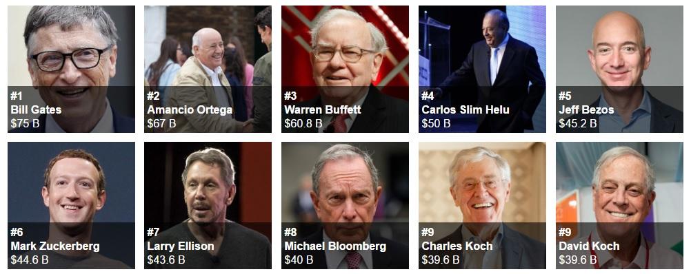 top 10 de los hombres más ricos del mundo según forbes 2016
